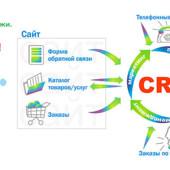 Бесплатно! CRM-система для учёта продаж, сделок и клиентов